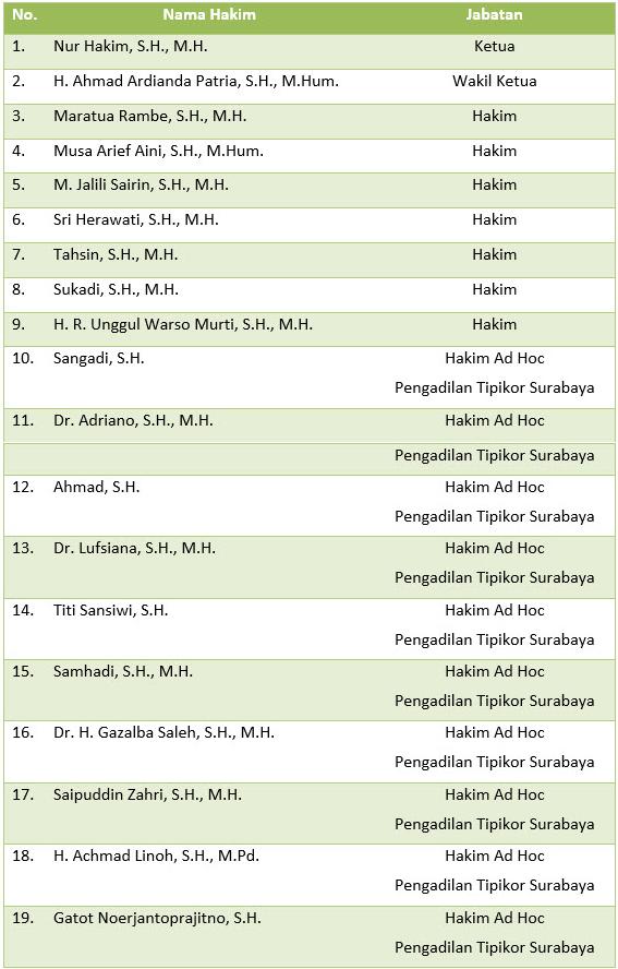 Daftar Nama Hakim dan Pejabat Struktural