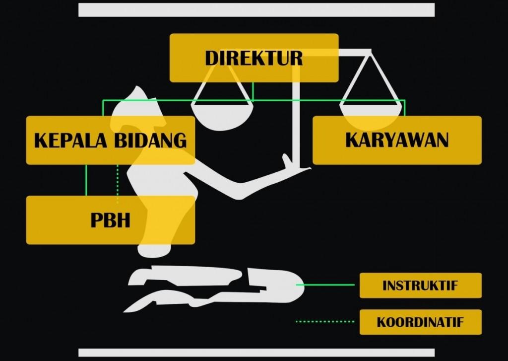 struktur surabaya 2016
